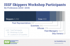 Skippers Workshops Participants