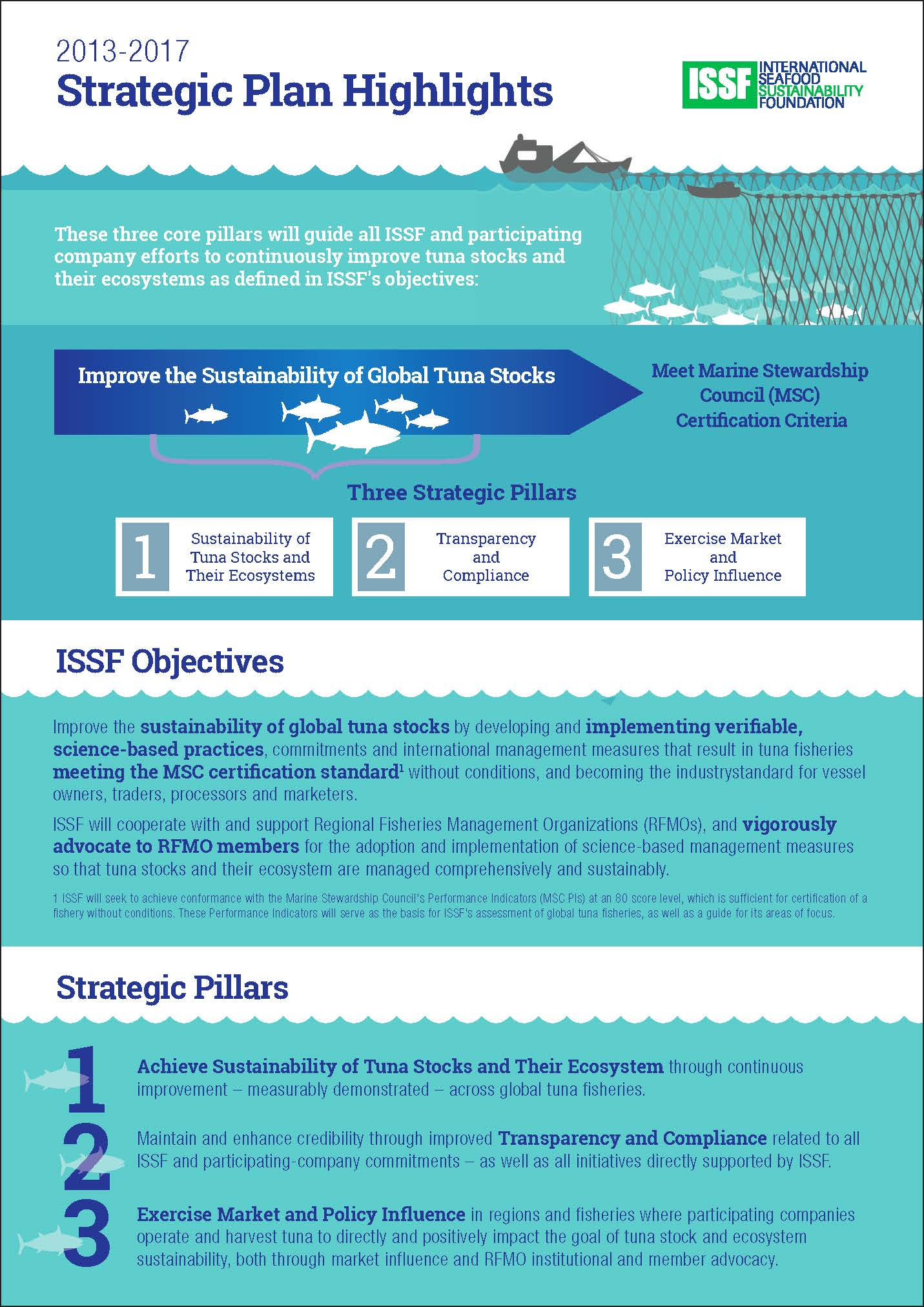 ISSF-Strategic-Plan-Infographic_Page_1