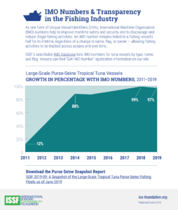 IMO Numbers & Transparency in the Fishing Industry Document